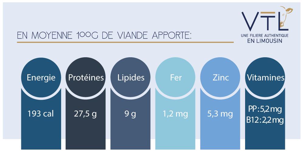analyse nutritionnelle de la viande de veau VTL (Veau des Terroirs du Limousin)